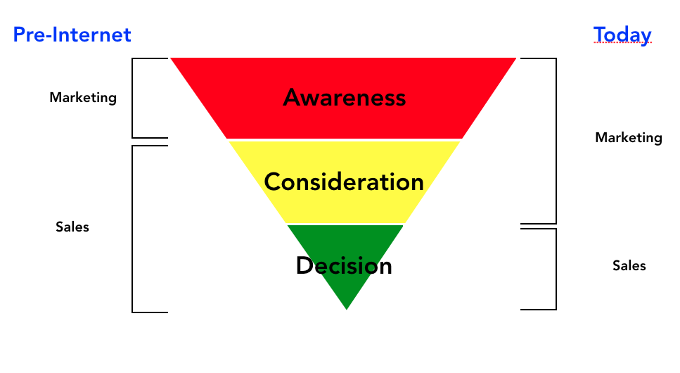 Today's Sales Funnel