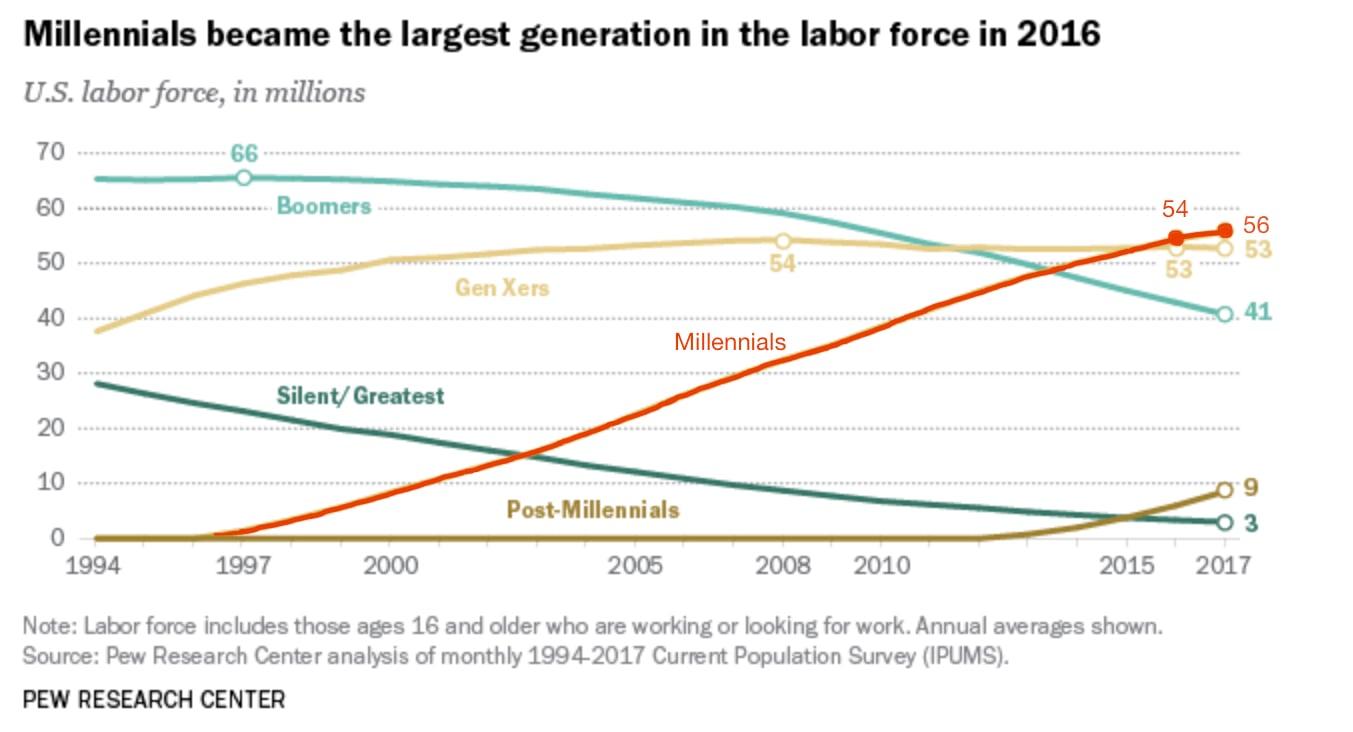 Pew Millennials Graph